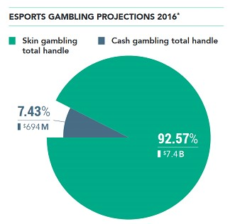 esports gambling projections