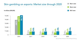skin gambling on esports market size through 2020 new look